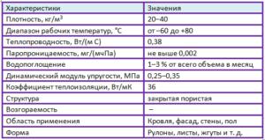 характеристики пенополиэтилена таблица