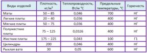 минеральная вата характеристики таблица