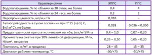 характеристики экструдированного пенополистирола таблица
