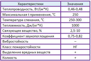 шлаковата характеристики таблица