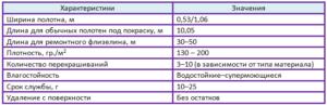 флизелиновые обои характеристики таблица