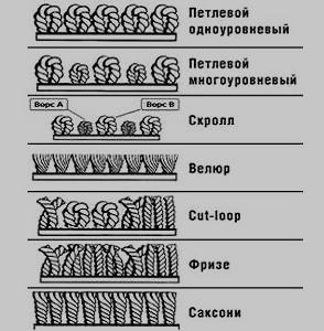 виды покрытия ковролина