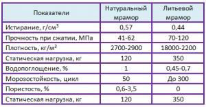 сравнение натурального и литьевого мрамора таблица