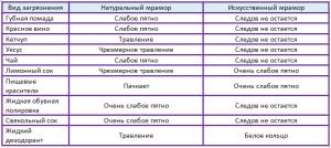 воздействие загрязнений на мрамор таблица