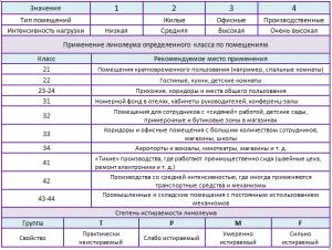 линолеум для пола характеристики таблица
