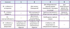 свойства линолеума таблица