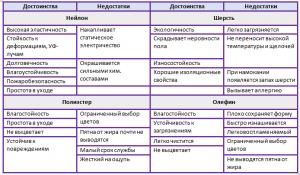 виды ковролина таблица