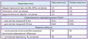 характеристики ацп