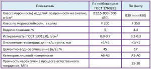 характеристики искусственного камня таблица