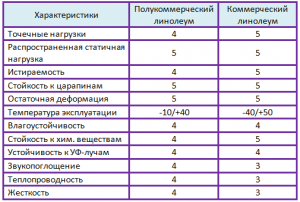 Сравнительные характеристики коммерческого и полукоммерческого линолеума по пятибалльной шкале