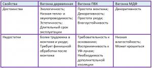 свойства видов вагонки, таблица