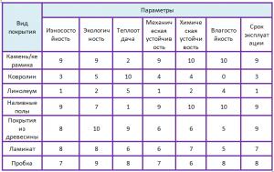 характеристики напольных покрытий таблица