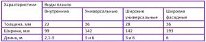 характеристики блок-хауса таблица