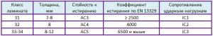характеристики ламината коммерческого таблица