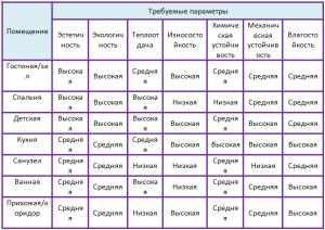 полы в квартире характеристики таблица