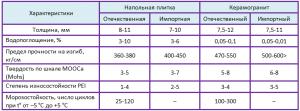 сравнение керамогранита и керамической плитки таблица