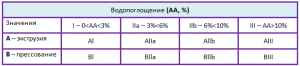 классификация керамической плитки таблица