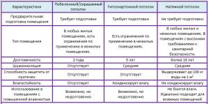 преимущества натяжных потолков таблица