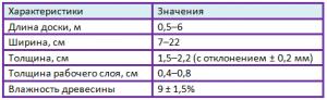характеристики массивной доски таблица