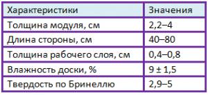 характеристики модульного паркета таблица
