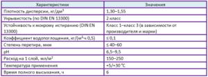 характеристики акриловых красок таблица