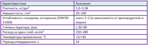 характеристики алкидной краски таблица