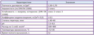 силиконовые краски характеристики таблица