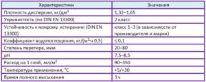 латексная краска характеристики таблица