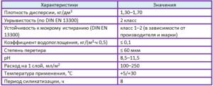 силикатная краска характеристики таблица