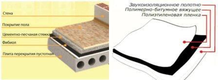 Полимерно-битумный материал Фибиол, характеристики