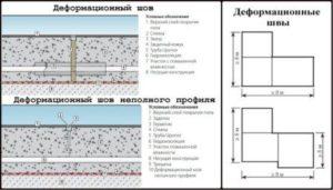 Деформационные швы фото