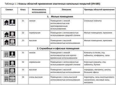 Классификация линолеума EN685