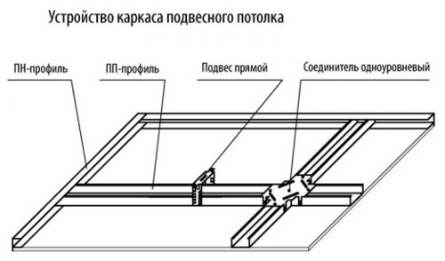 Как сделать подвесной потолок из гипсокартона - схема