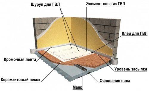 Полы из ГВЛ с утеплением керамзитом