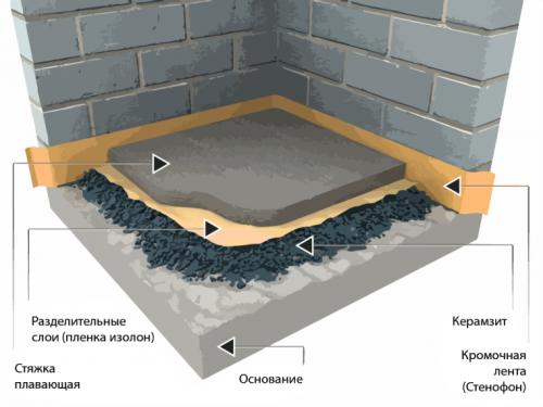 Схема плавающей стяжки по сухой подсыпке из керамзита