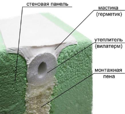 Шов на потолке - схема заделанного стыка между панелями