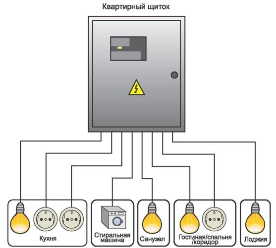 Все электрические приборы имеют собственную электропроводку от щитка