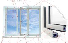 Составные части пластикового окна