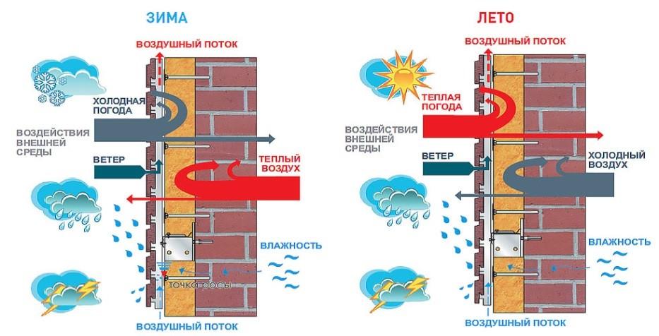 Обмен теплом и влагой через стены дома