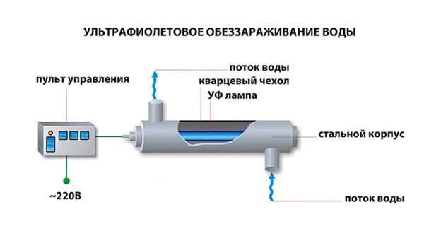 Ультрафиолетовые установки для очистки воды и принципы их действия